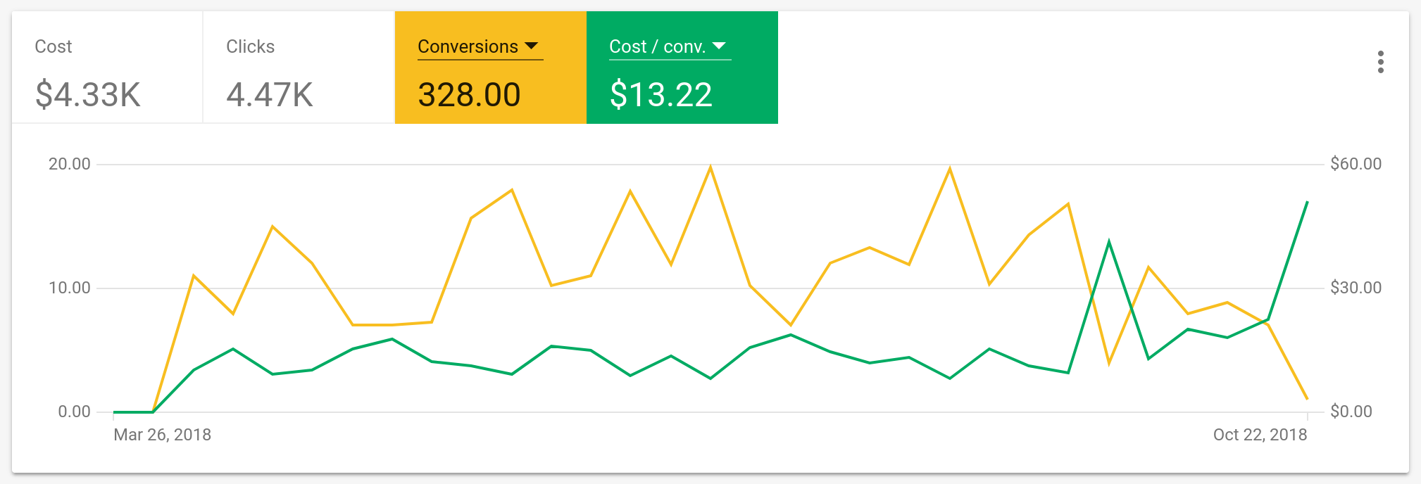 Results from a Google AdWords campaign for Wedding Advertising