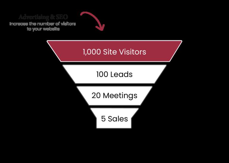 Funnel graphic describing advertising & seo process