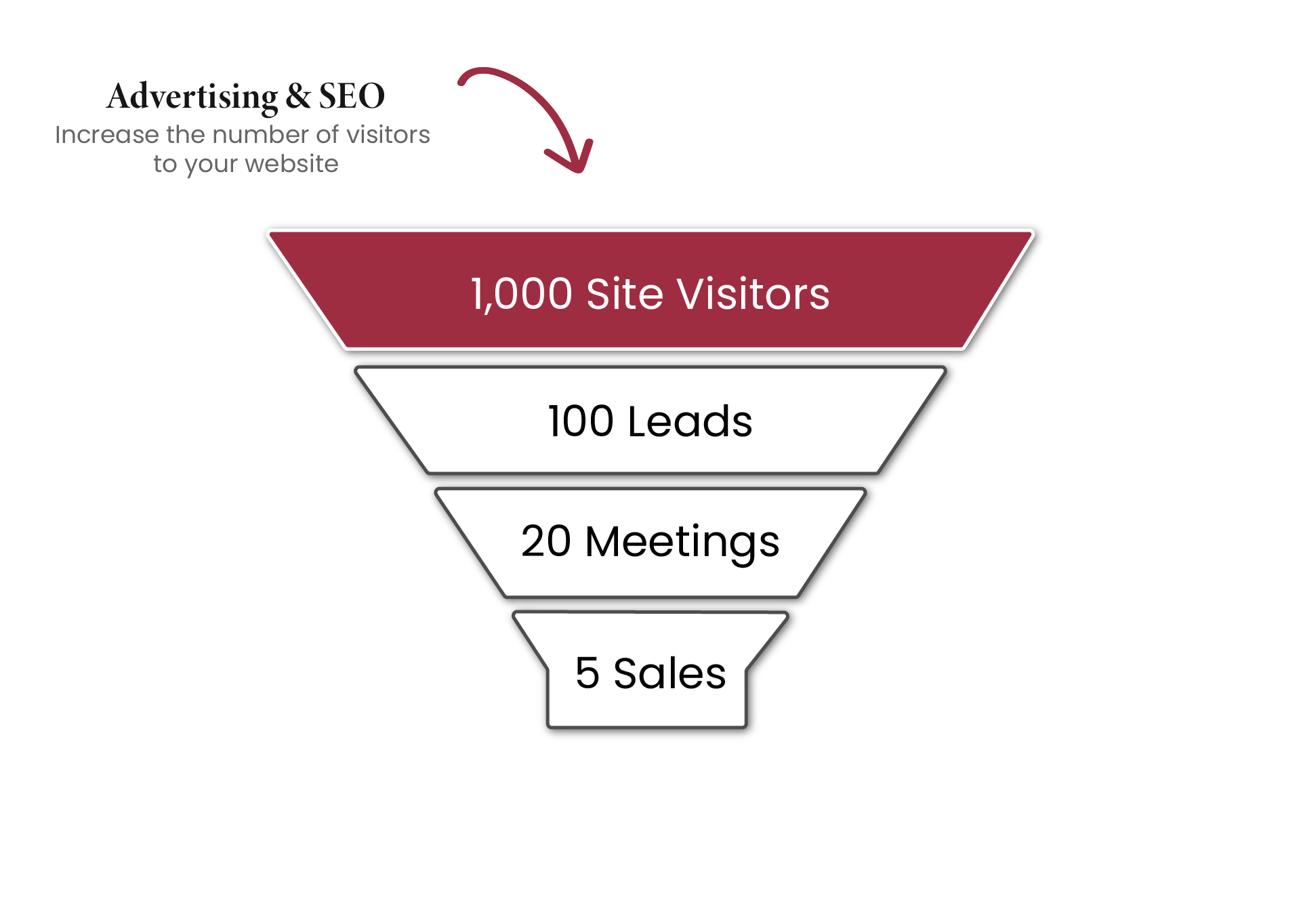 Funnel graphic describing advertising & seo process